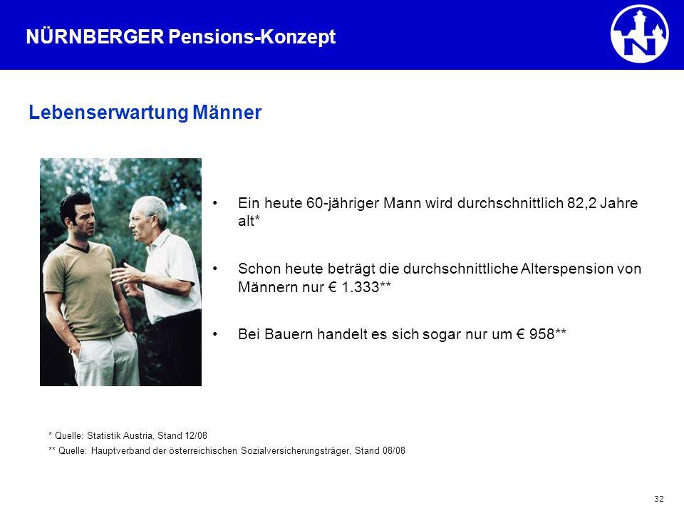 NÜRNBERGER Pensions-Konzept