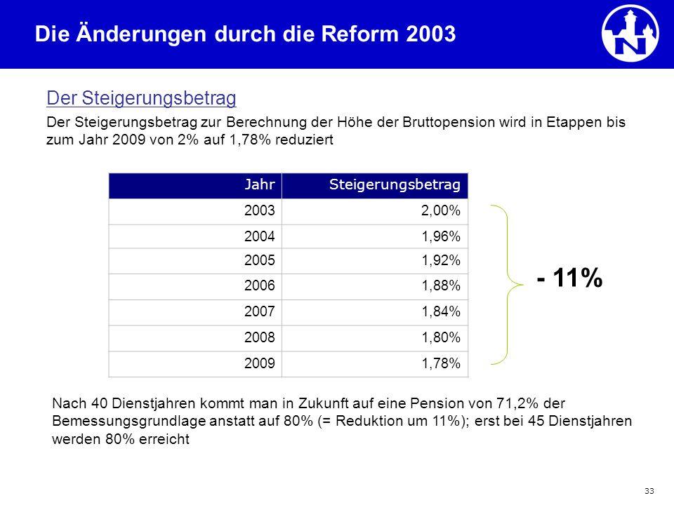 - 11% Die Änderungen durch die Reform 2003 Der Steigerungsbetrag