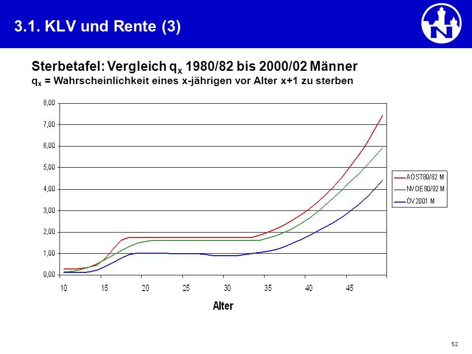 3.1. KLV und Rente (3) Sterbetafel: Vergleich qx 1980/82 bis 2000/02 Männer qx = Wahrscheinlichkeit eines x-jährigen vor Alter x+1 zu sterben.