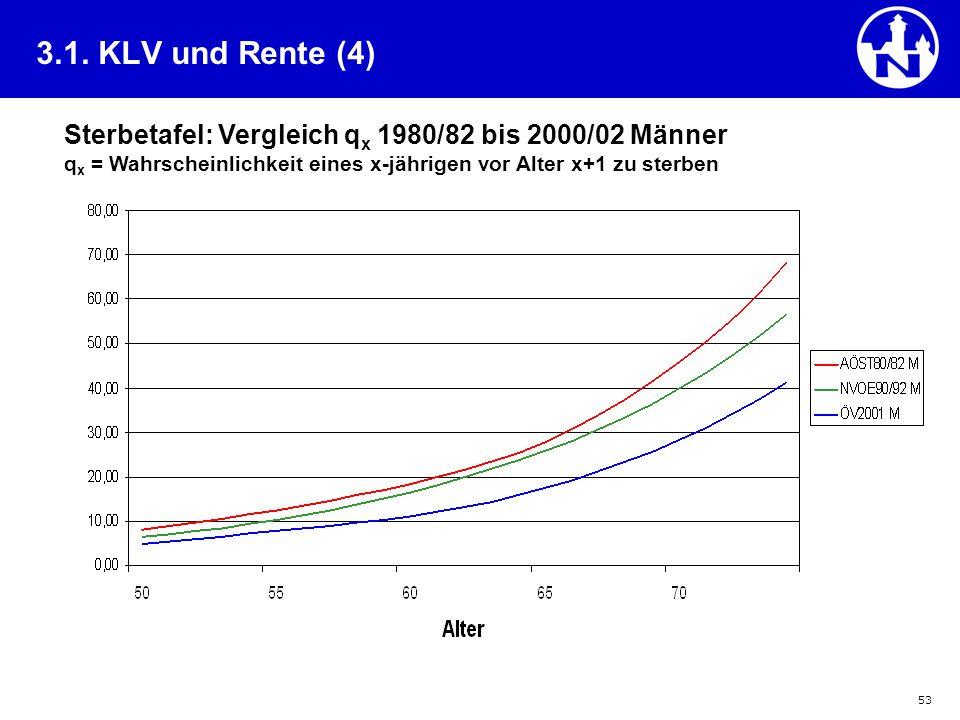 3.1. KLV und Rente (4) Sterbetafel: Vergleich qx 1980/82 bis 2000/02 Männer qx = Wahrscheinlichkeit eines x-jährigen vor Alter x+1 zu sterben.