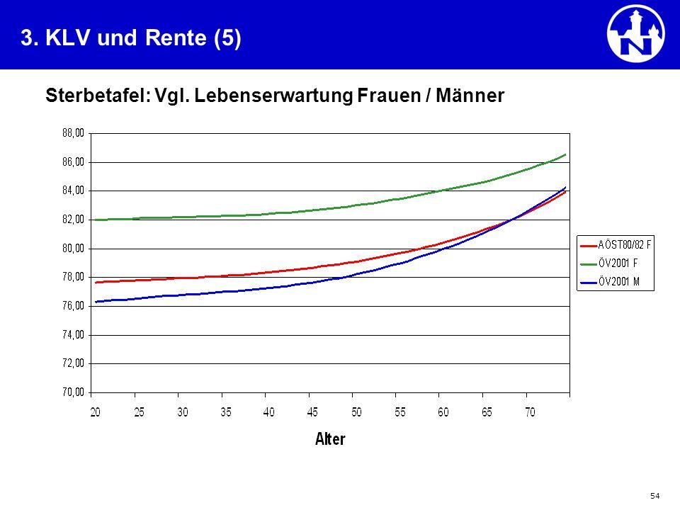 3. KLV und Rente (5) Sterbetafel: Vgl. Lebenserwartung Frauen / Männer
