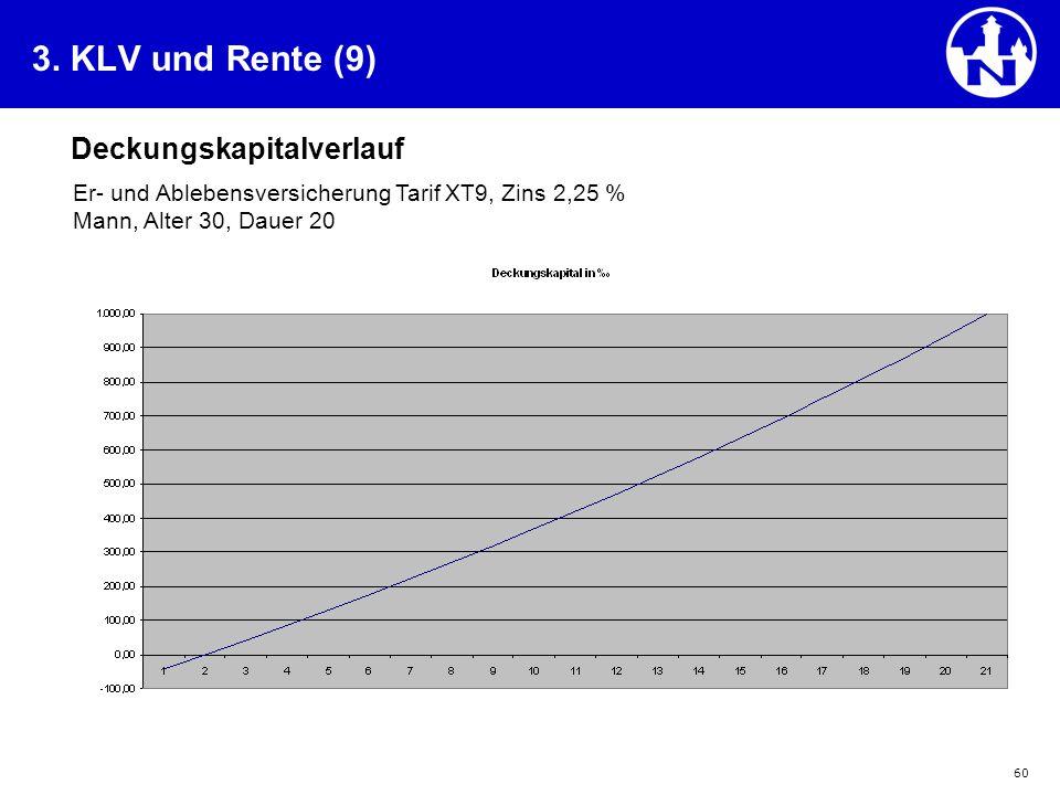 3. KLV und Rente (9) Deckungskapitalverlauf
