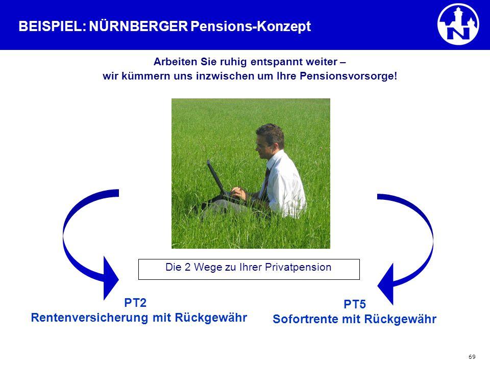 BEISPIEL: NÜRNBERGER Pensions-Konzept