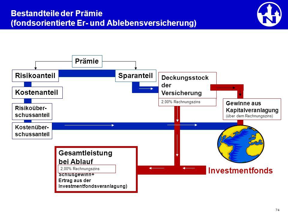 Bestandteile der Prämie (fondsorientierte Er- und Ablebensversicherung)