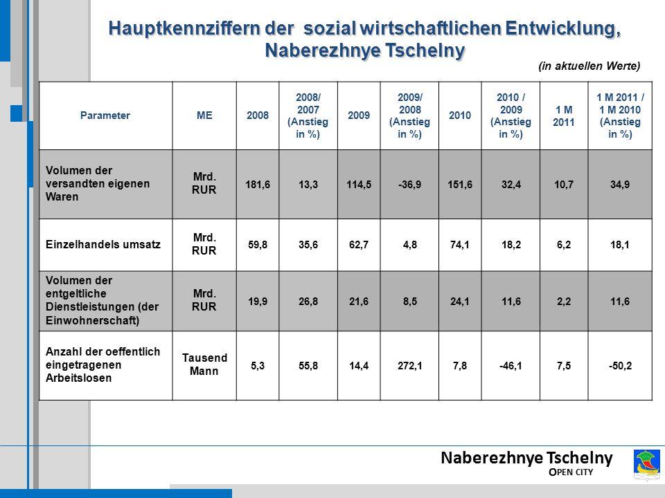 Hauptkennziffern der sozial wirtschaftlichen Entwicklung, Naberezhnye Tschelny