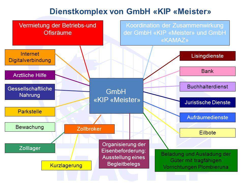 Dienstkomplex von GmbH «KIP «Meister»