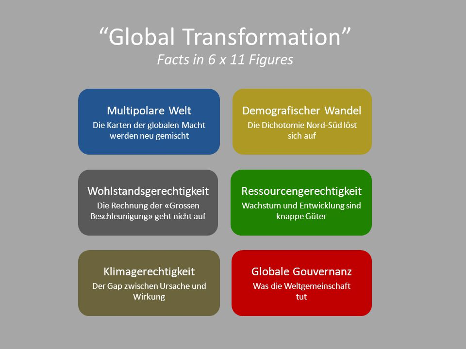 Global Transformation Facts in 6 x 11 Figures