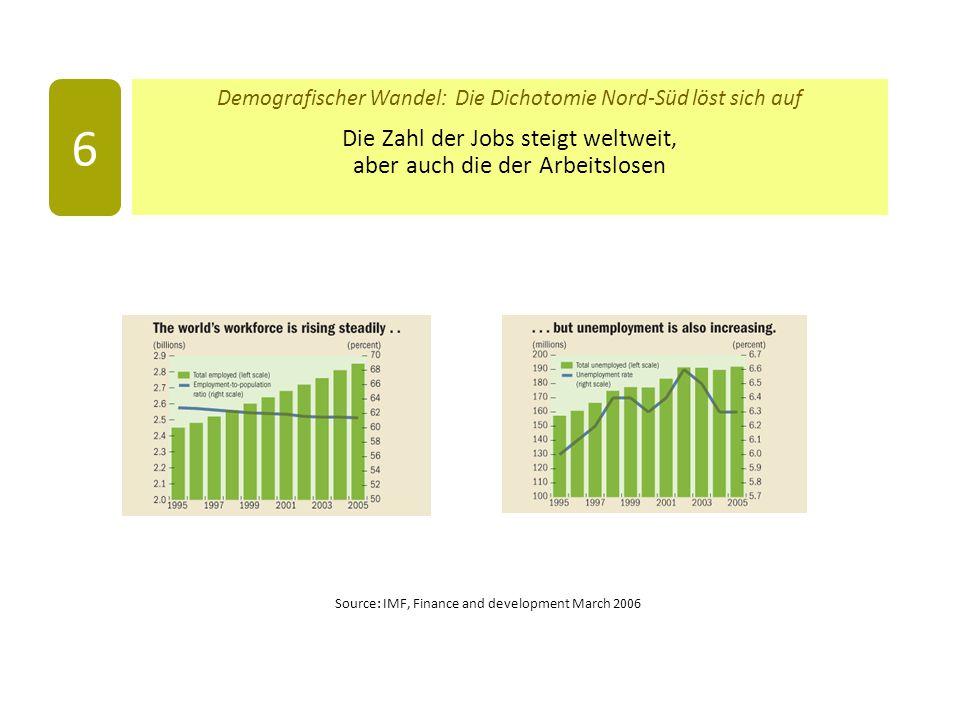 6 Die Zahl der Jobs steigt weltweit, aber auch die der Arbeitslosen