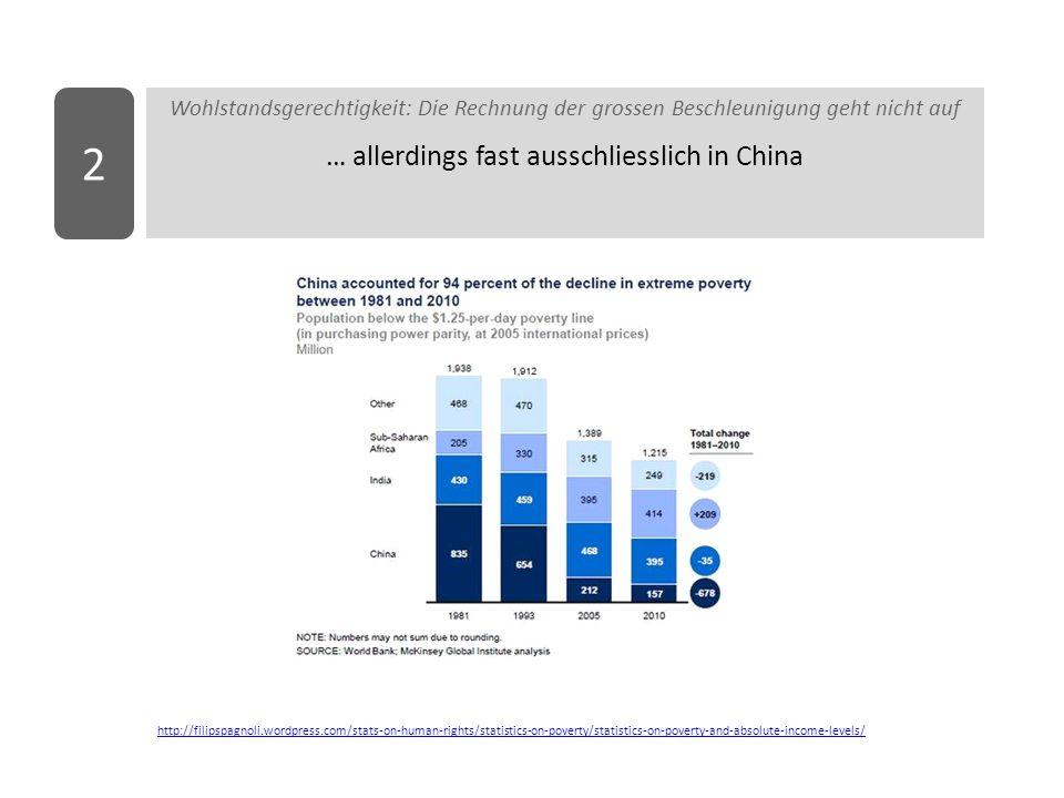 … allerdings fast ausschliesslich in China