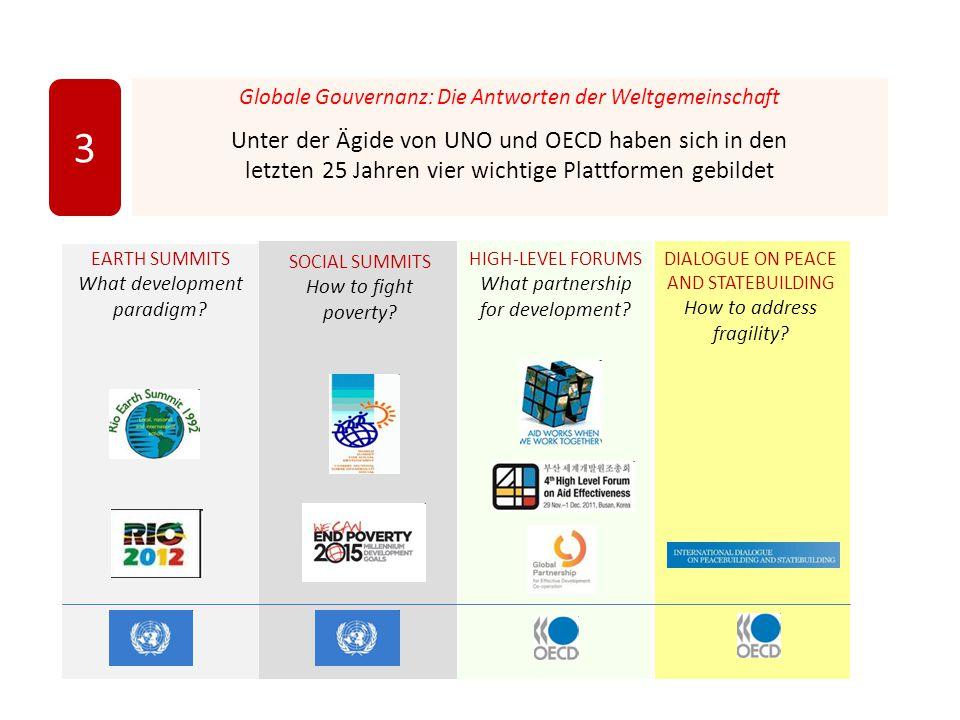 3 Globale Gouvernanz: Die Antworten der Weltgemeinschaft.
