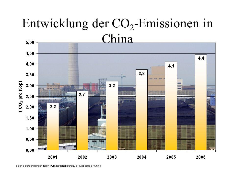 Entwicklung der CO2-Emissionen in China