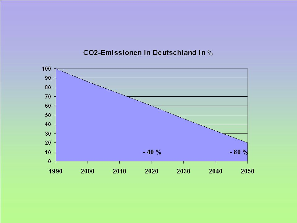CO2 Emissionen in Deutschland