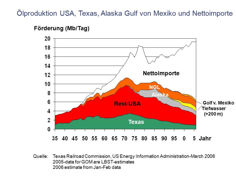 Ölproduktion USA, Texas, Alaska Gulf von Mexiko und Nettoimporte