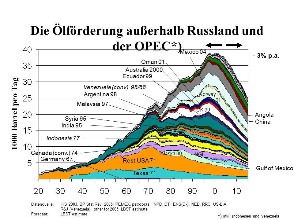 Die Ölförderung außerhalb Russland und der OPEC*)