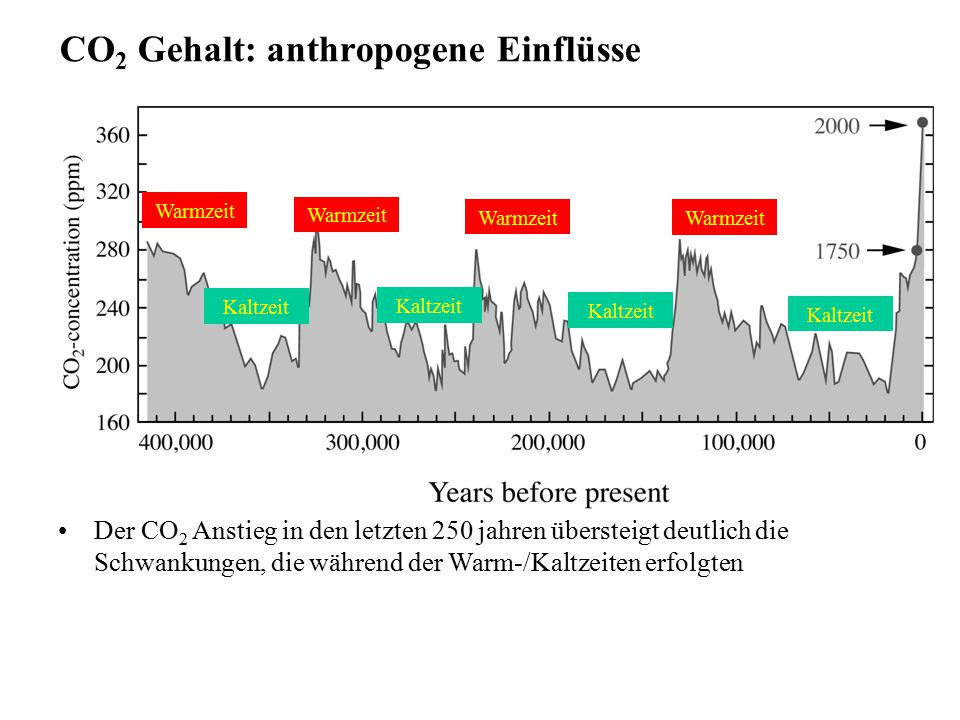 CO2 Gehalt: anthropogene Einflüsse