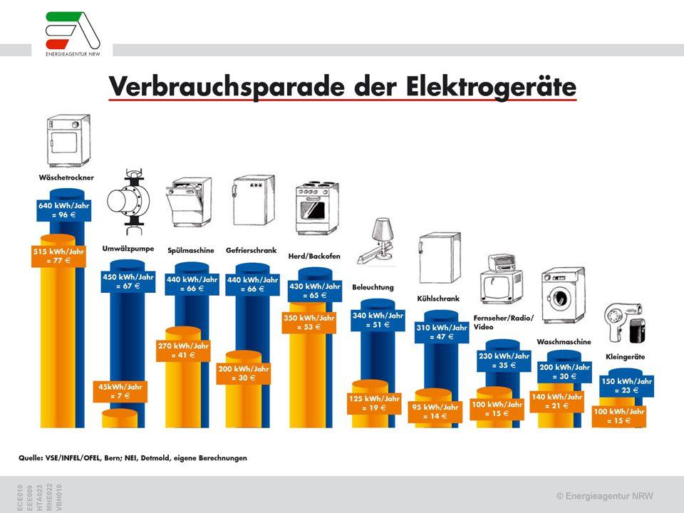 Verbräuche Elektrogeräte