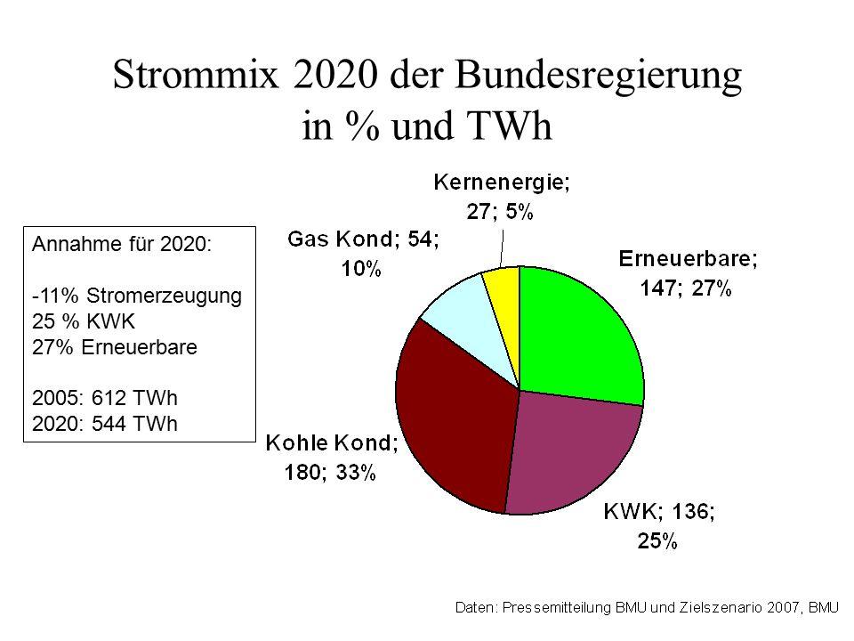 Strommix 2020 der Bundesregierung in % und TWh