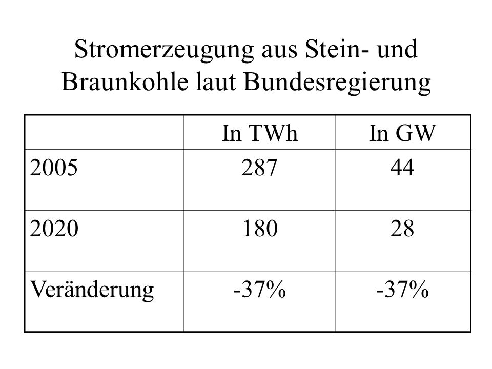 Stromerzeugung aus Stein- und Braunkohle laut Bundesregierung