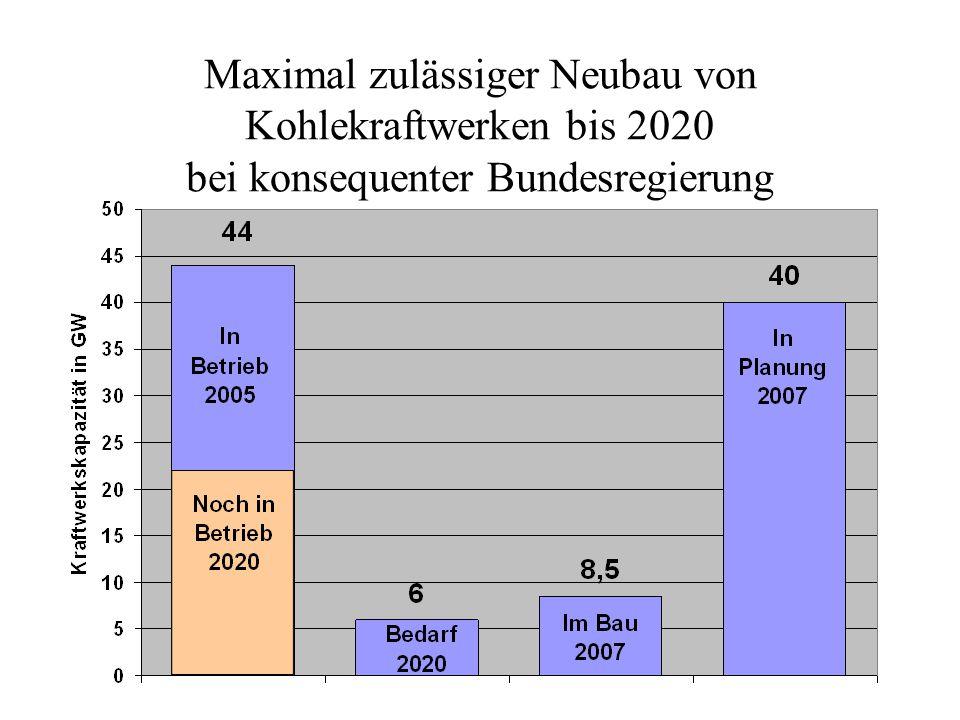 Maximal zulässiger Neubau von Kohlekraftwerken bis 2020 bei konsequenter Bundesregierung