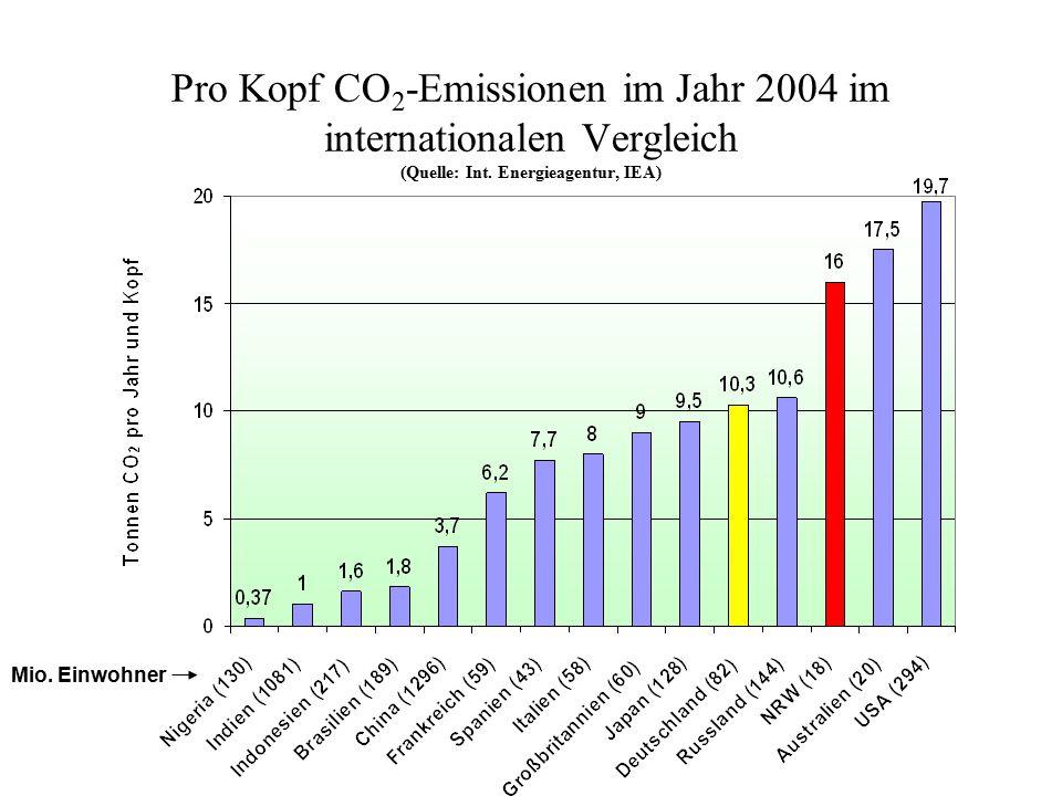 Pro Kopf CO2-Emissionen im Jahr 2004 im internationalen Vergleich (Quelle: Int. Energieagentur, IEA)