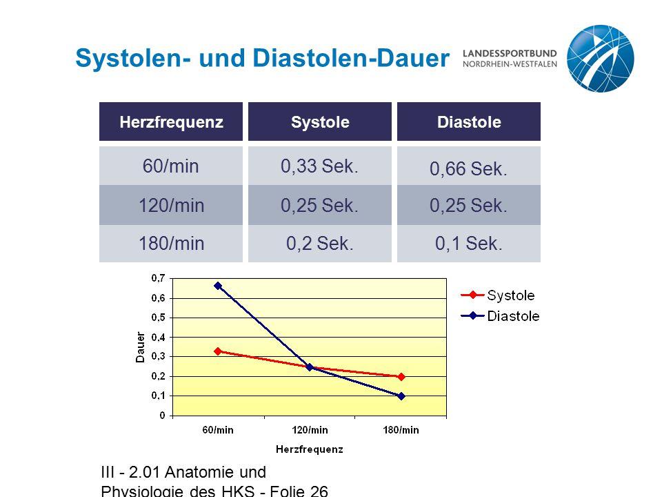 Systolen- und Diastolen-Dauer