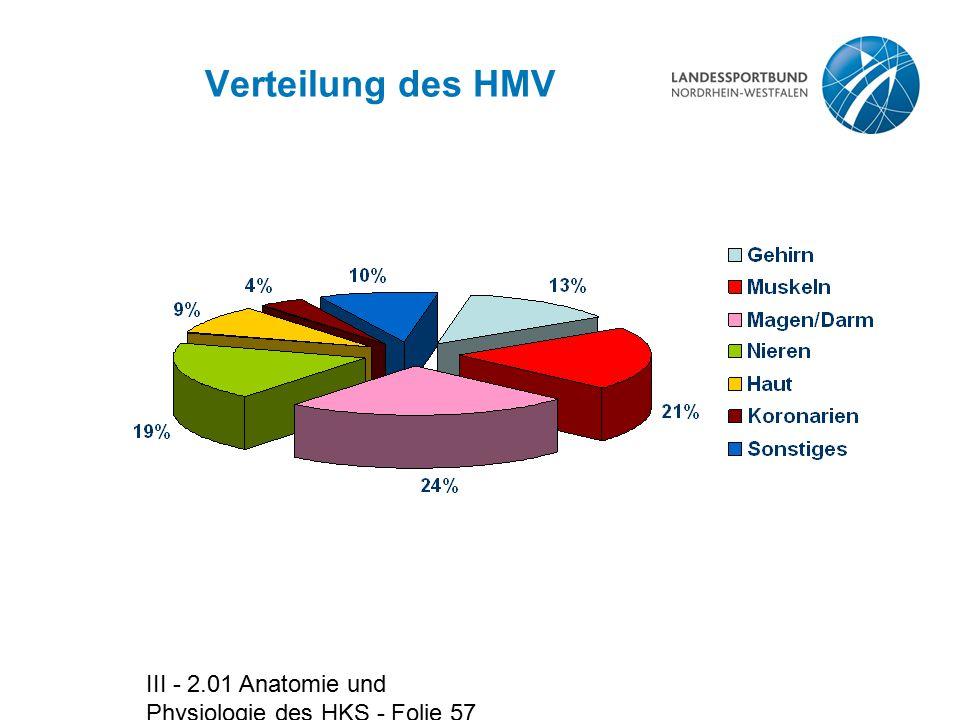 Verteilung des HMV III - 2.01 Anatomie und Physiologie des HKS - Folie 57