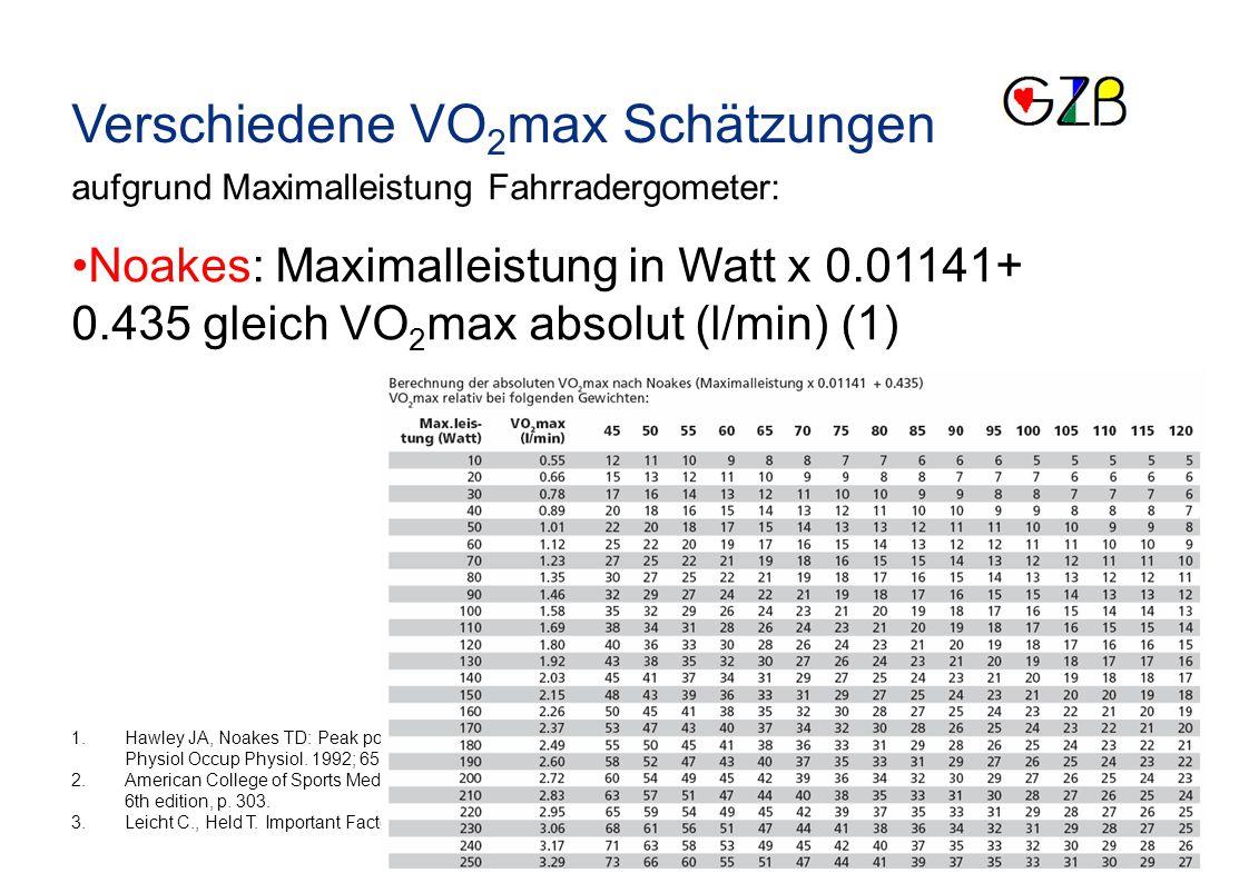 Verschiedene VO2max Schätzungen