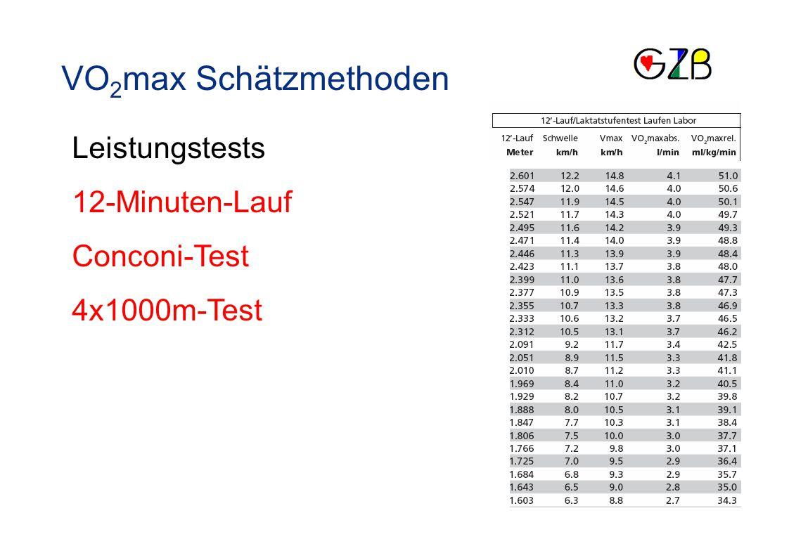 VO2max Schätzmethoden Leistungstests 12-Minuten-Lauf Conconi-Test