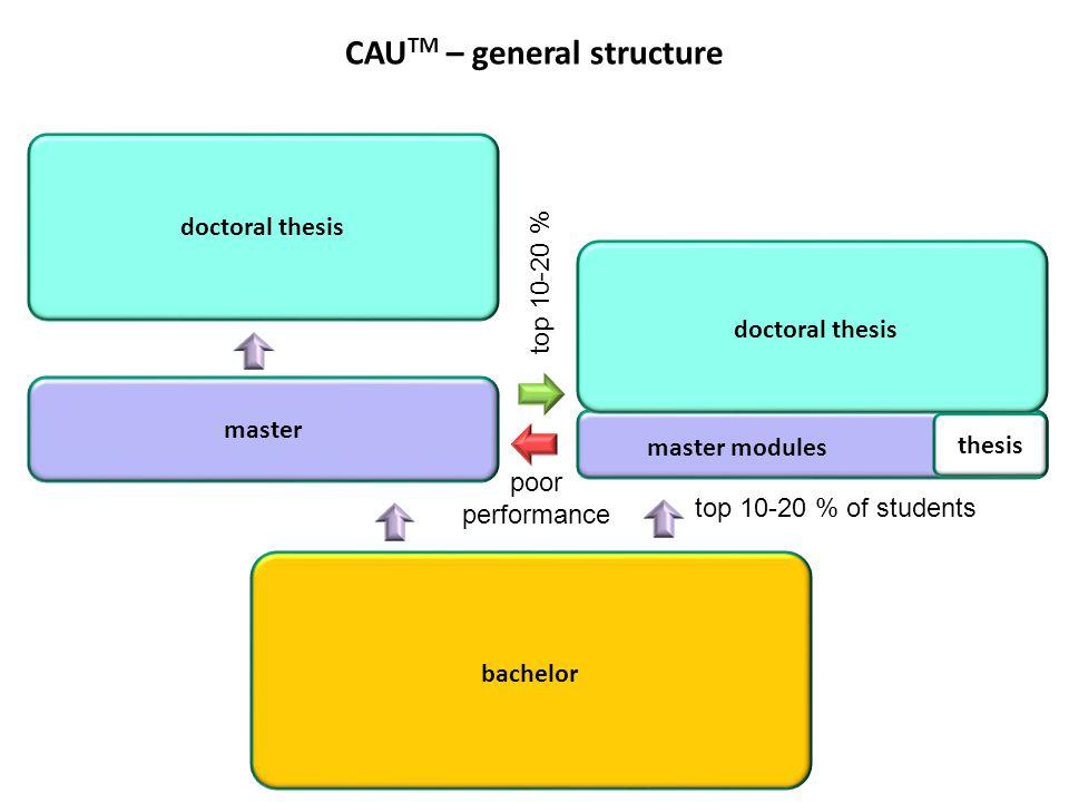 CAUTM – general structure