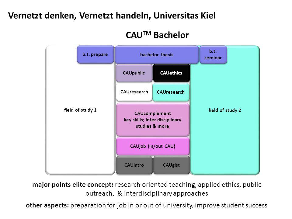 key skills; inter disciplinary studies & more