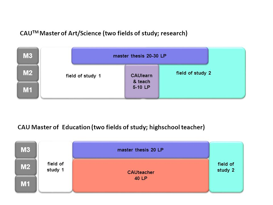 CAUTM Master of Art/Science (two fields of study; research)