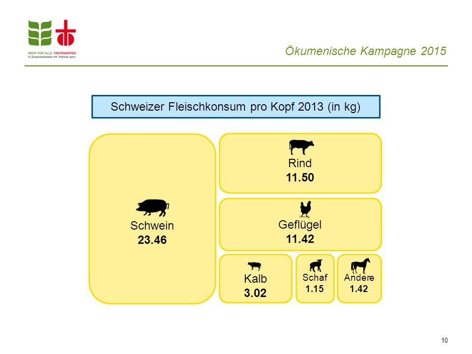 Schweizer Fleischkonsum pro Kopf 2013 (in kg)