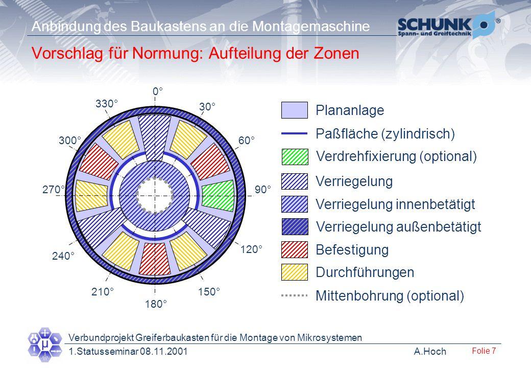 Vorschlag für Normung: Aufteilung der Zonen