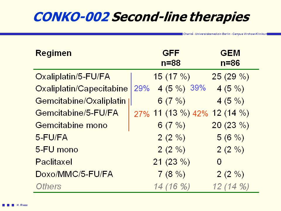 CONKO-002 Second-line therapies