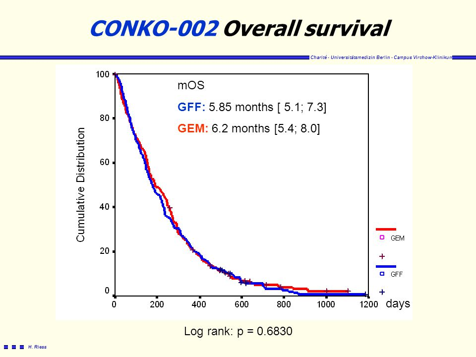 CONKO-002 Overall survival