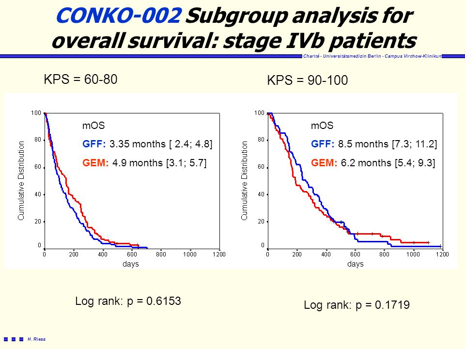CONKO-002 Subgroup analysis for overall survival: stage IVb patients