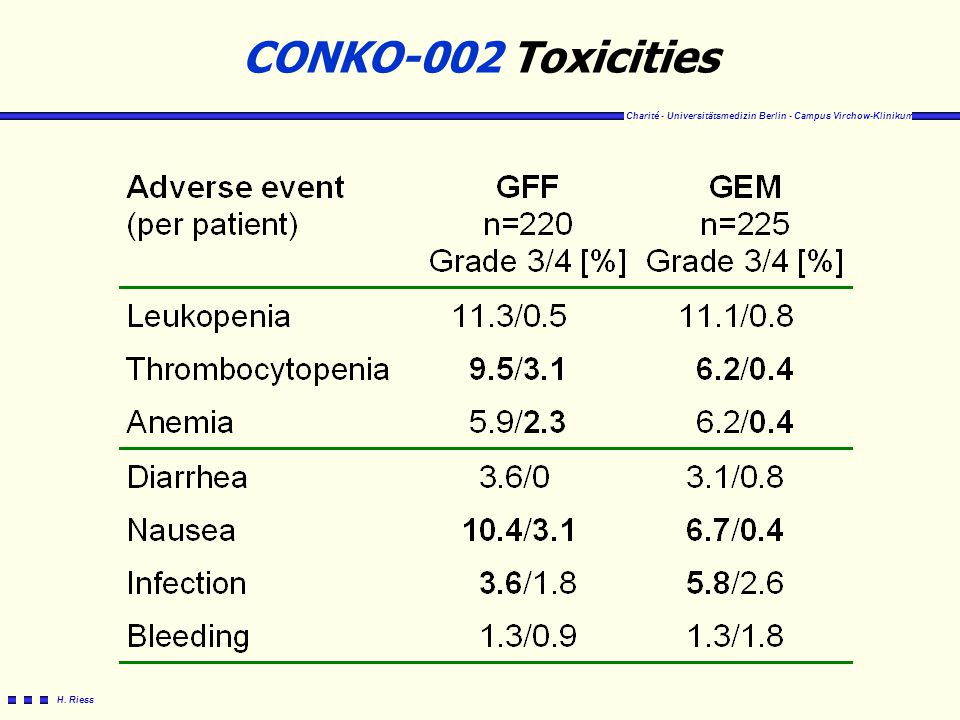 CONKO-002 Toxicities