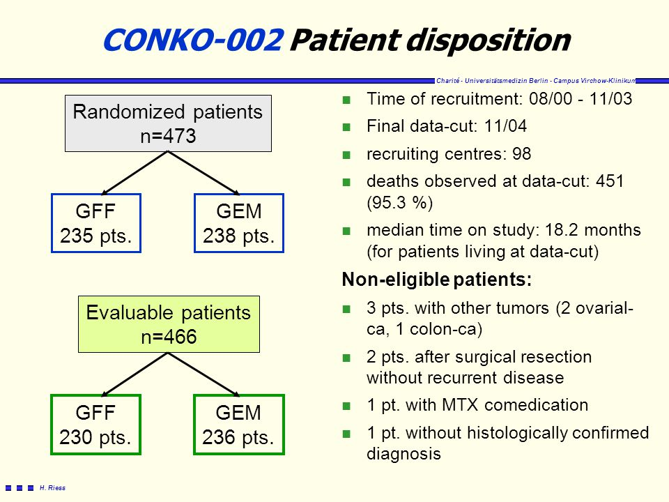 CONKO-002 Patient disposition