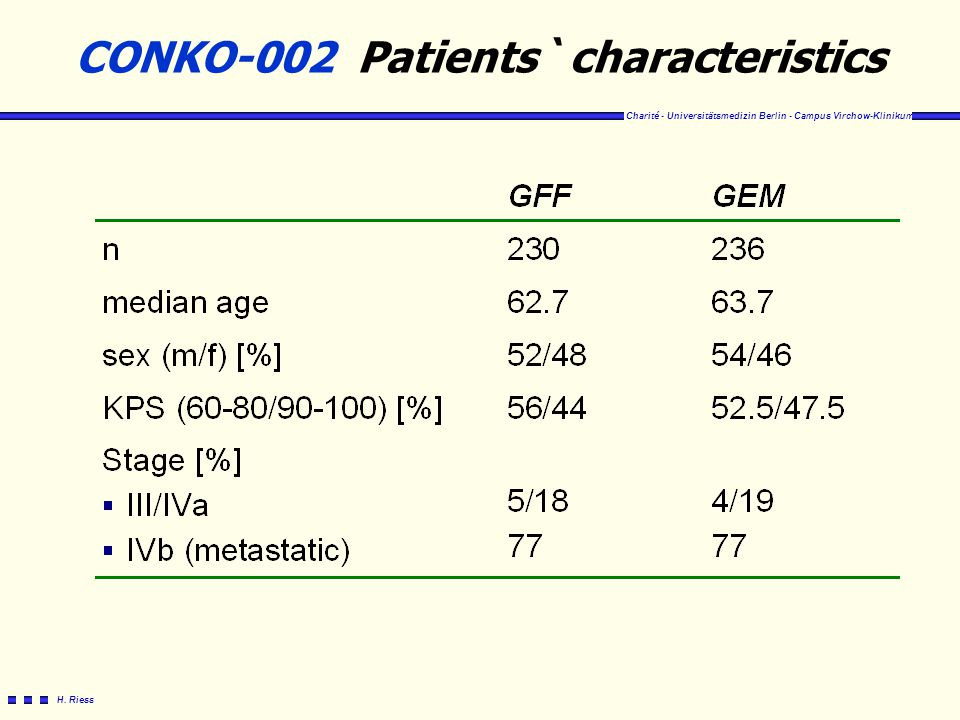CONKO-002 Patients` characteristics