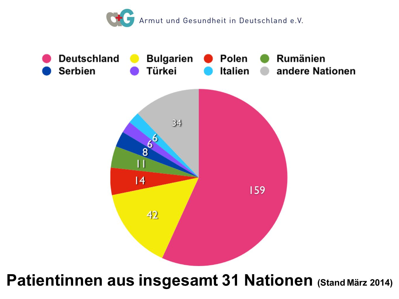 Patientinnen aus insgesamt 31 Nationen (Stand März 2014)