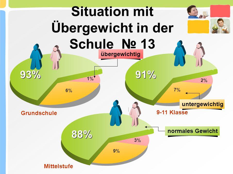 Situation mit Übergewicht in der Schule № 13