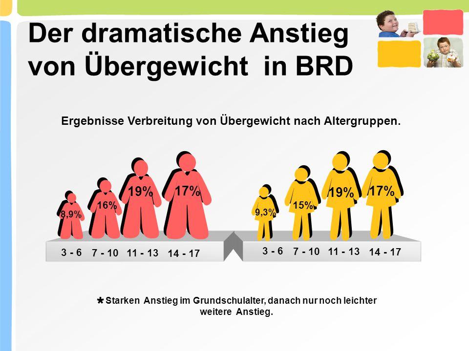 Der dramatische Anstieg von Übergewicht in BRD