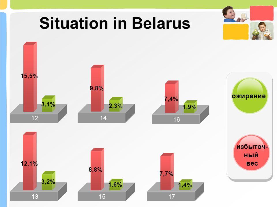 Situation in Belarus ожирение избыточ- ный вес 15,5% 9,8% 7,4% 3,1%