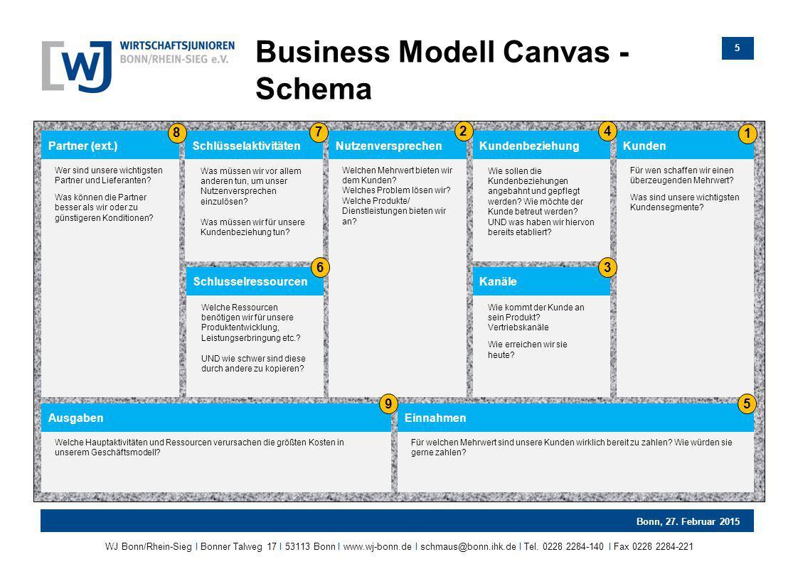 Business Modell Canvas - Schema