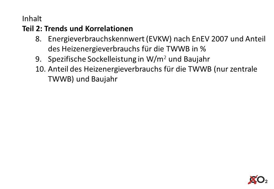 Inhalt Teil 2: Trends und Korrelationen. Energieverbrauchskennwert (EVKW) nach EnEV 2007 und Anteil des Heizenergieverbrauchs für die TWWB in %