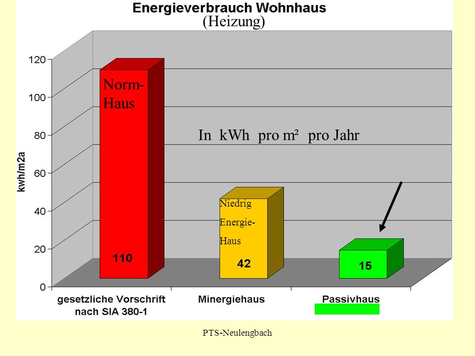 (Heizung) Norm- Haus In kWh pro m² pro Jahr Niedrig Energie- Haus
