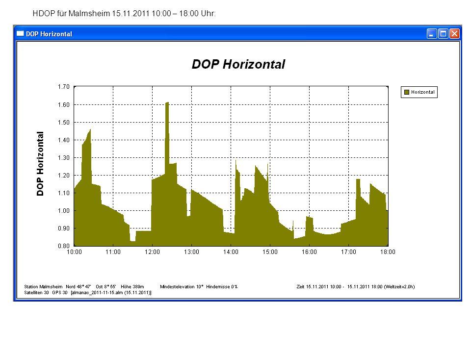 HDOP für Malmsheim 15.11.2011 10:00 – 18:00 Uhr: