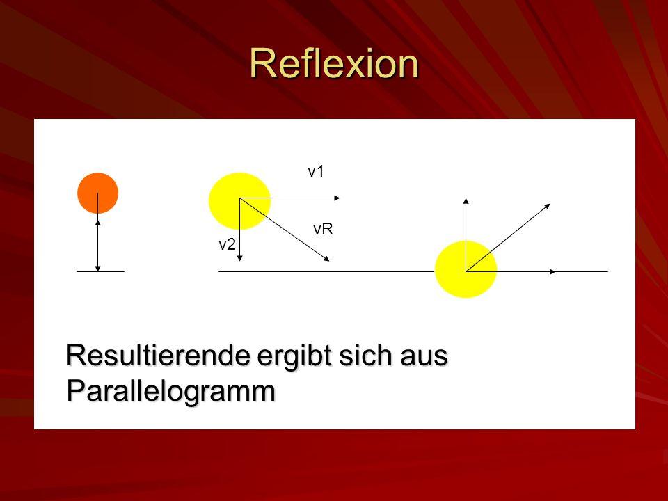 Reflexion Resultierende ergibt sich aus Parallelogramm v1 vR v2