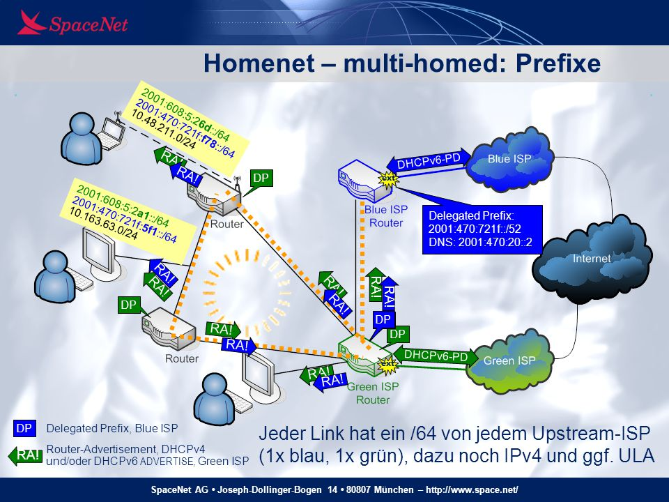 Homenet – multi-homed: Prefixe