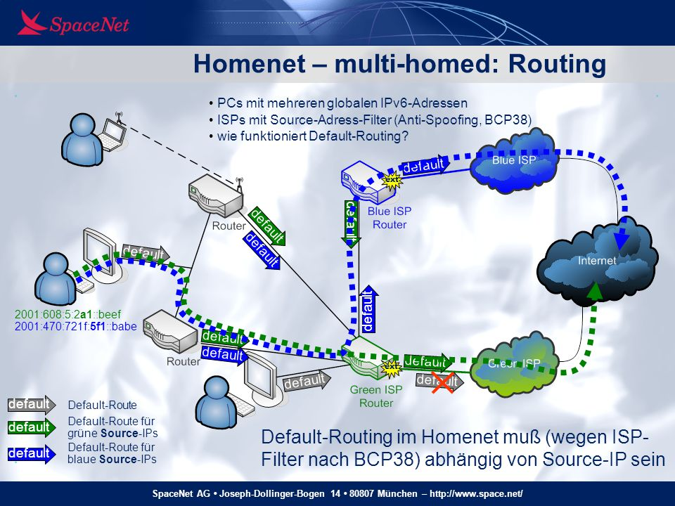Homenet – multi-homed: Routing